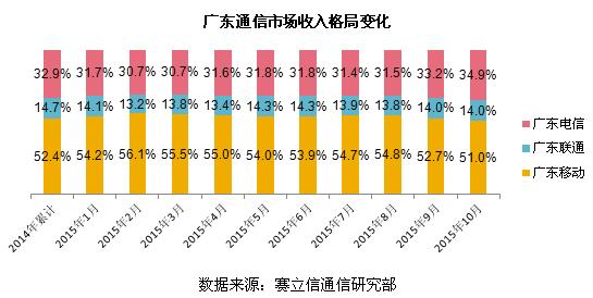 赛立信通信研究:流量不清零,广东运营商少收13亿 - 赛立信竞争情报 - 赛立信竞争情报