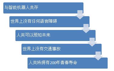 赛立信通信研究:软银预测未来三大趋势 - 赛立信竞争情报 - 赛立信竞争情报