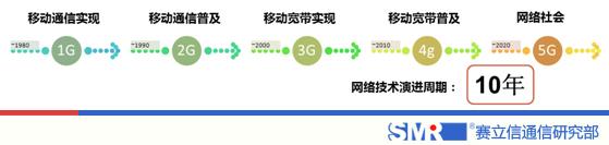 赛立信通信研究构建4G发展水平评价指标 - 赛立信竞争情报 - 赛立信竞争情报