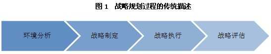 竞争情报与战略规划的有效连接 - 赛立信竞争情报 - 赛立信竞争情报