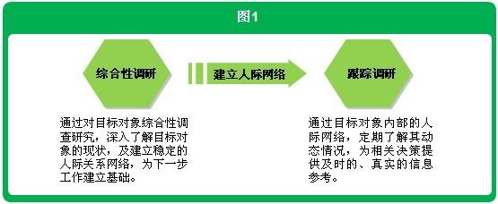 [案例]动态市场监测提升决策速度 - 赛立信竞争情报 - 赛立信竞争情报