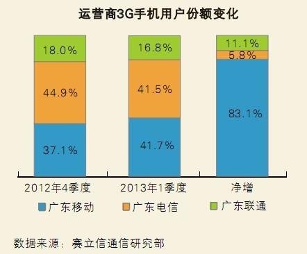 广东联通强劲增长——一季度广东通信市场总体增长7.7,广东联通增长23 - 赛立信竞争情报 - 赛立信竞争情报