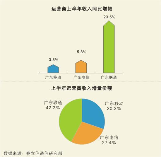 广东通信市场增长放缓 赛立信