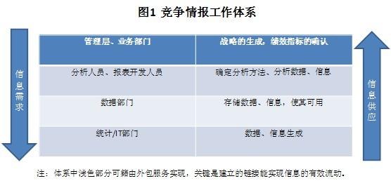 浅析竞争情报运作的四个层级