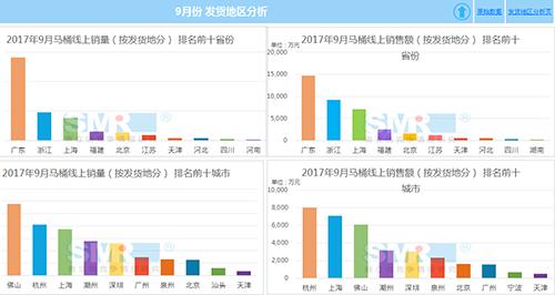 2017年9月马桶-线上销售数据分析报告 - 赛立信竞争情报 - 赛立信竞争情报